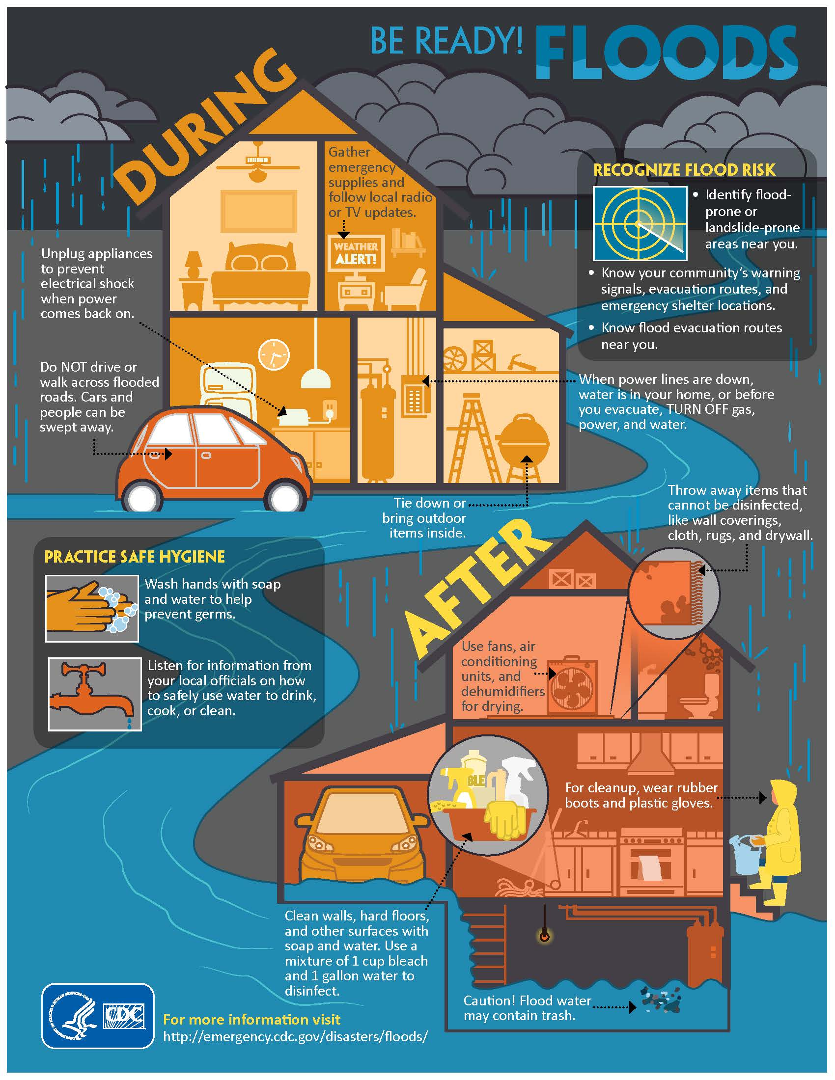 Flood preparation poster
